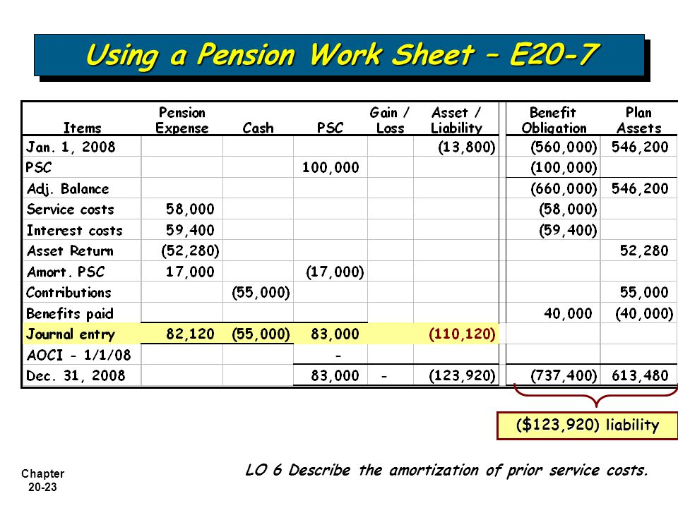 accounting for pensions and postretirement benefits ppt download