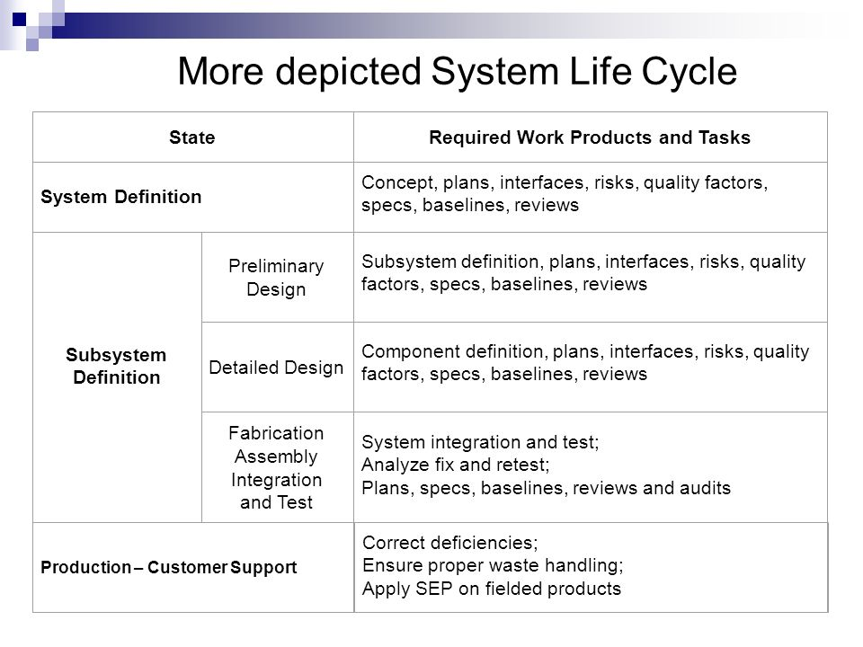 More depicted System Life Cycle