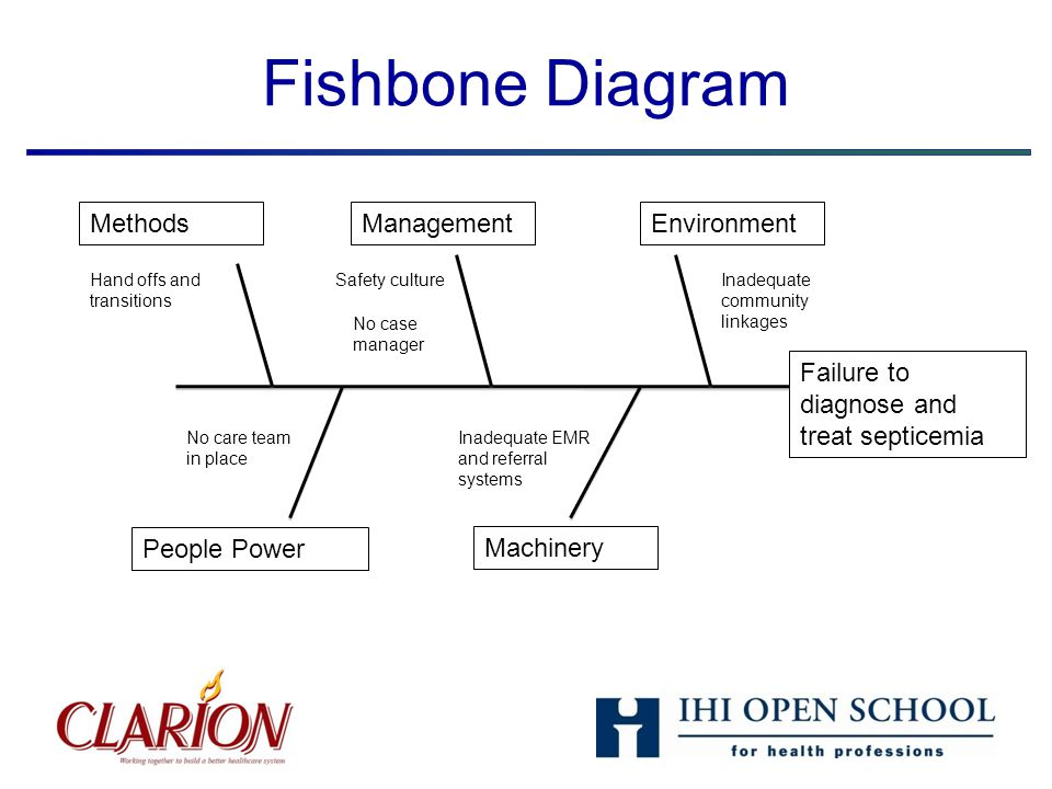 20th annual national forum on quality improvement in health care 4 fishbone diagram methods management environment ccuart Image collections