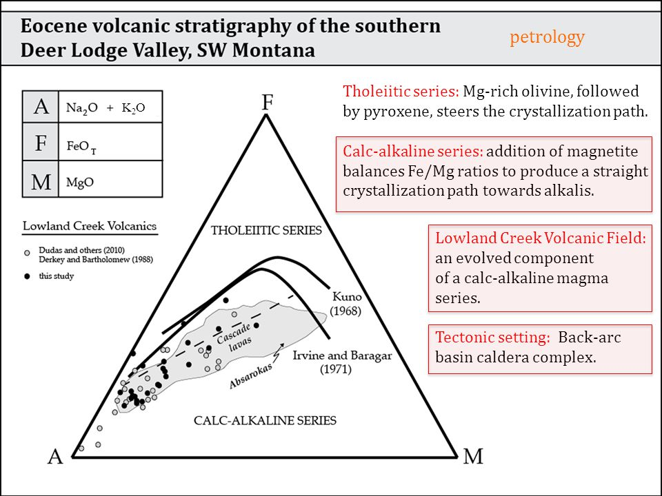 Afm Diagram Goes Here Petrology Tholeiitic Series Mg Rich Olivine