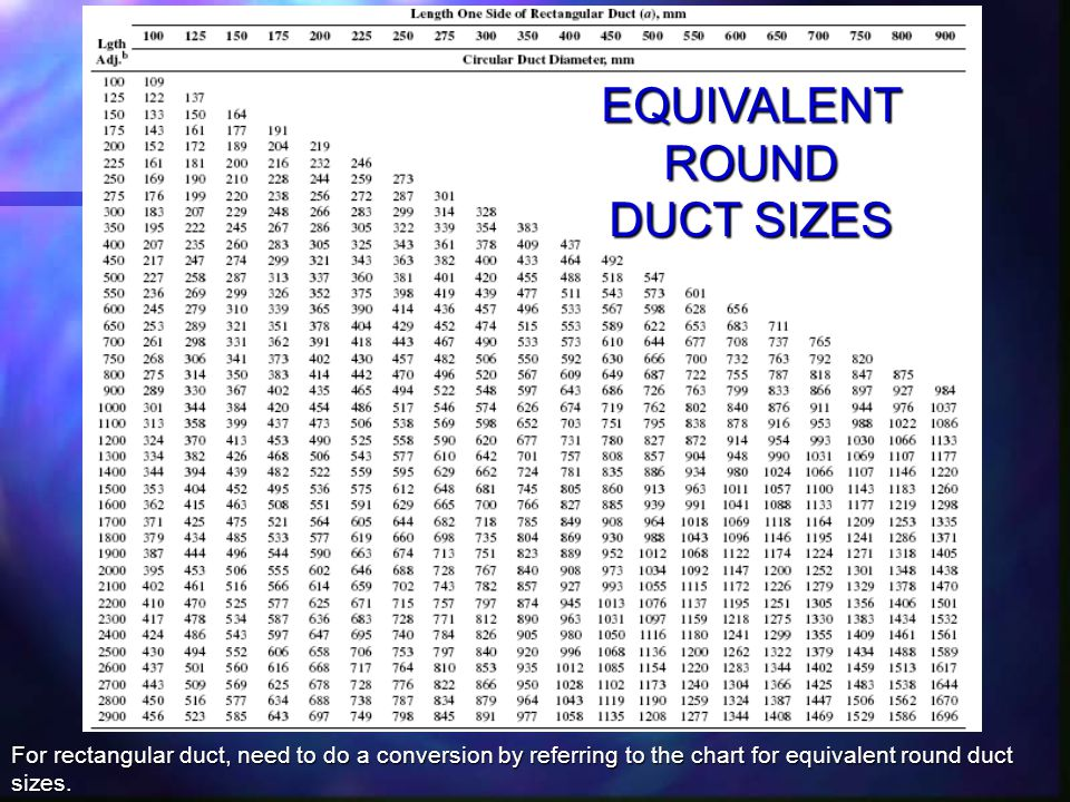 EQUIVALENT ROUND DUCT SIZES