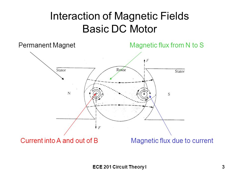 Interaction of Magnetic Fields Basic DC Motor