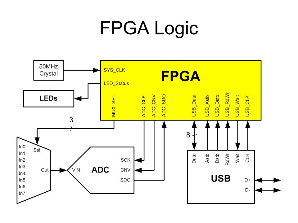 Analog Signal Capture Using FPGA and USB Interface - ppt download