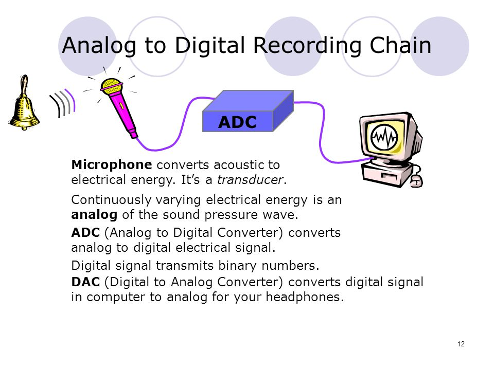Analog to Digital Recording Chain