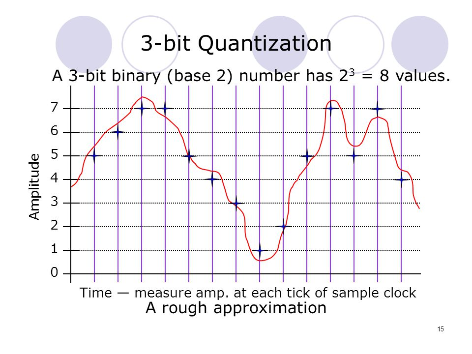 Time — measure amp. at each tick of sample clock