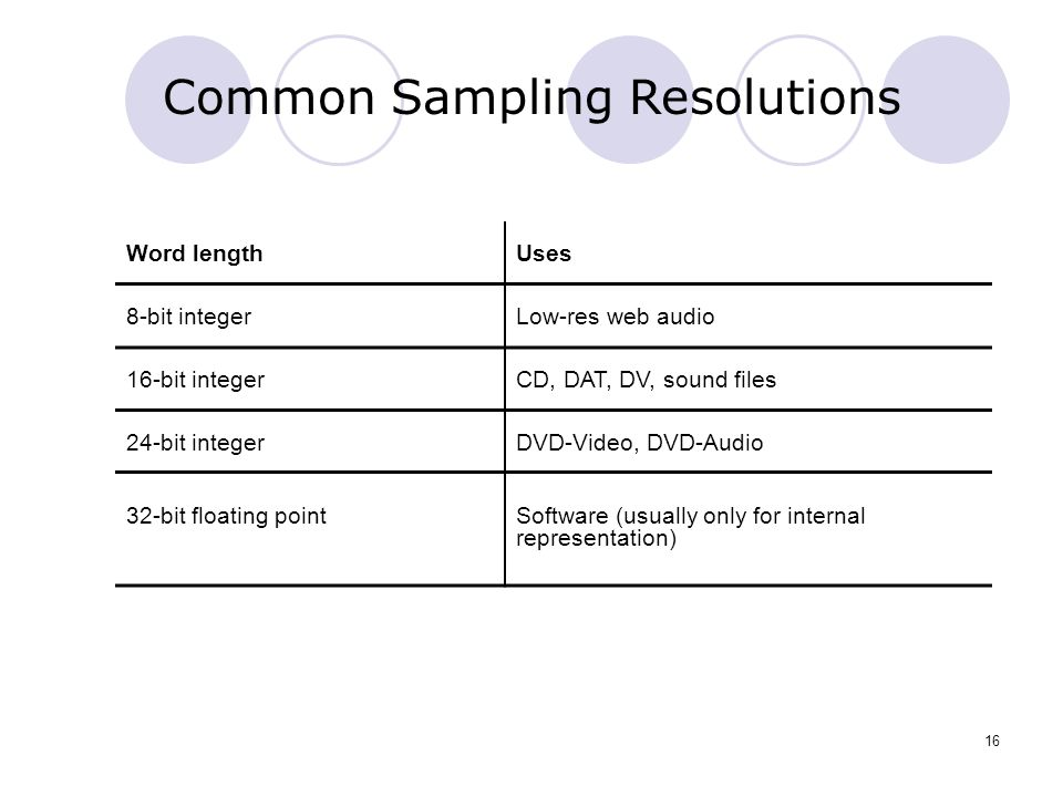 Common Sampling Resolutions