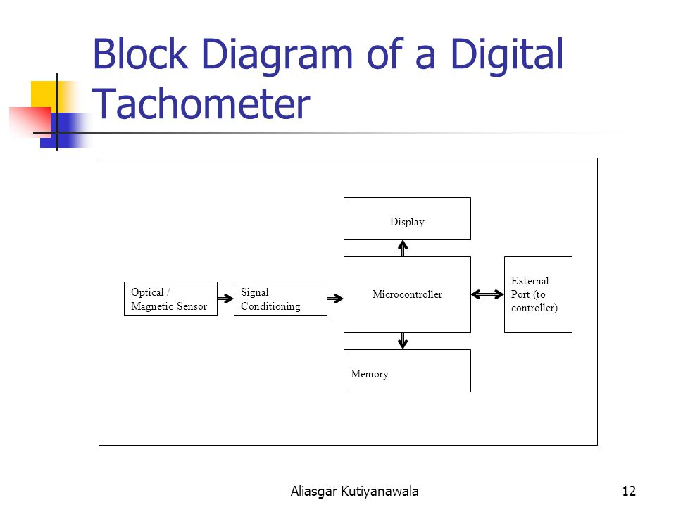 Tachometers an overview ppt video online download block diagram of a digital tachometer ccuart Image collections