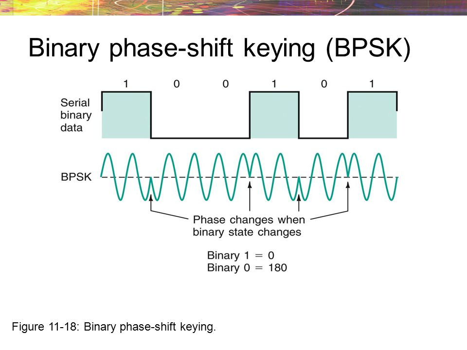 Binary phase-shift keying (BPSK)