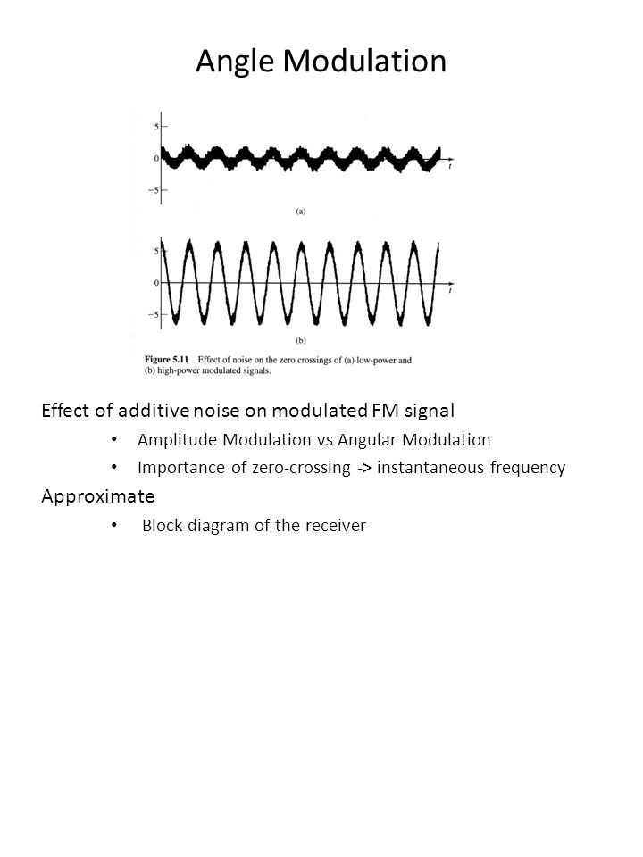 Angle Modulation Effect of additive noise on modulated FM signal