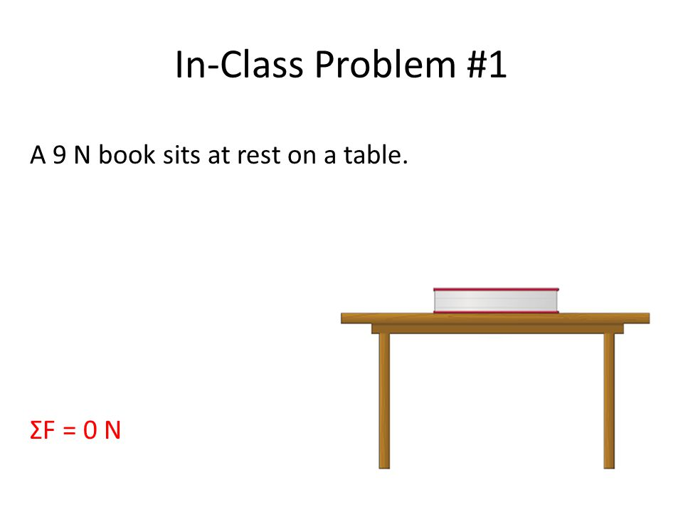 In-Class Problem #1 A 9 N book sits at rest on a table. ΣF = 0 N