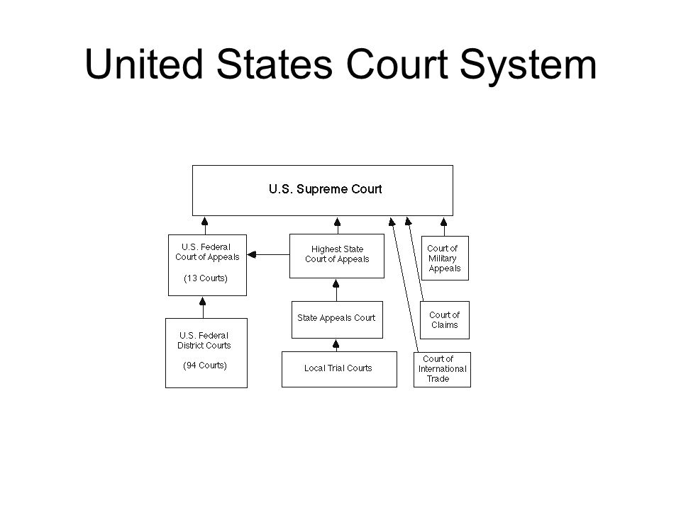Chapter 10 launching the new ship of state ppt download 45 united states court system ccuart Gallery