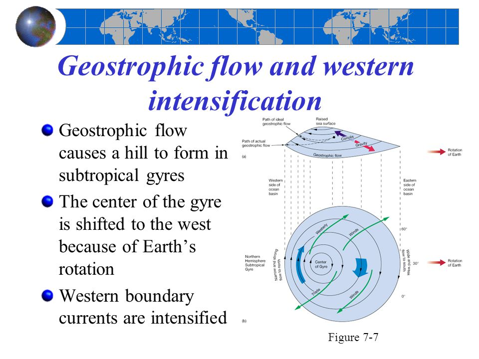 Geostrophic flow and western intensification