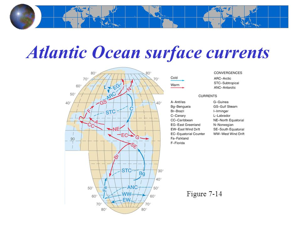 Atlantic Ocean surface currents