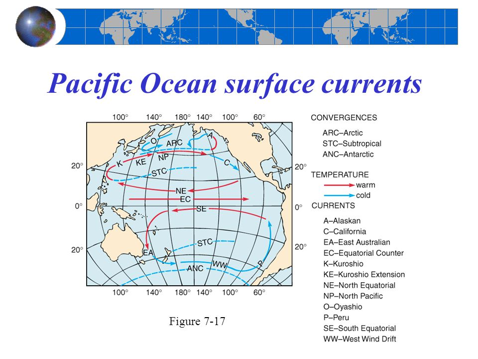 Pacific Ocean surface currents