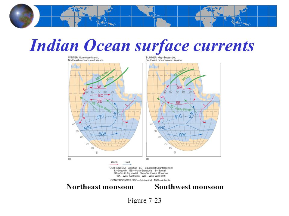 Indian Ocean surface currents
