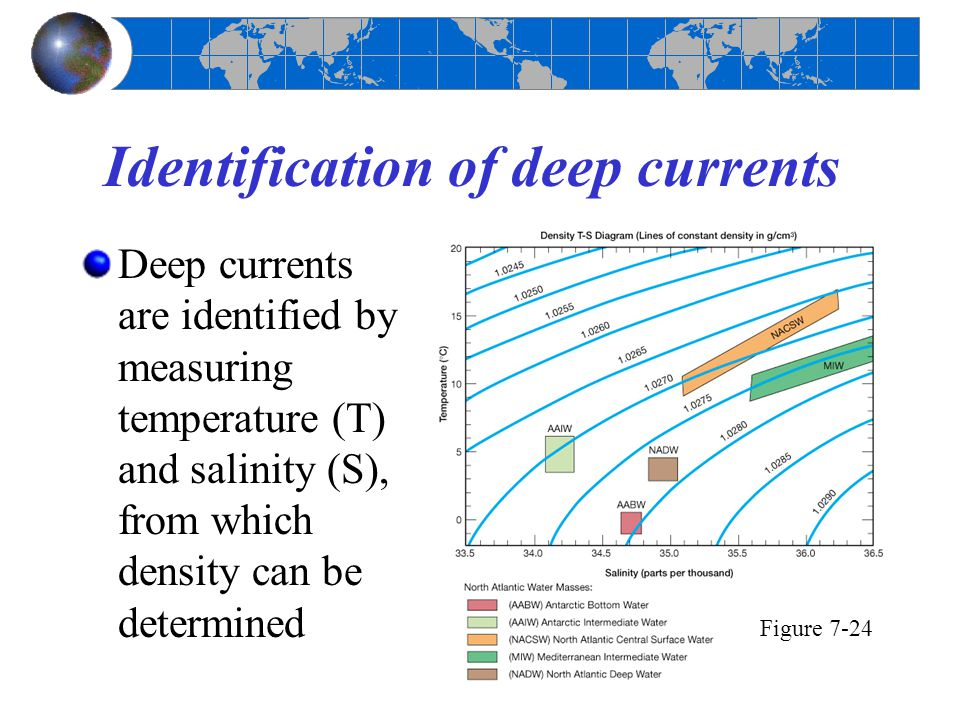 Identification of deep currents