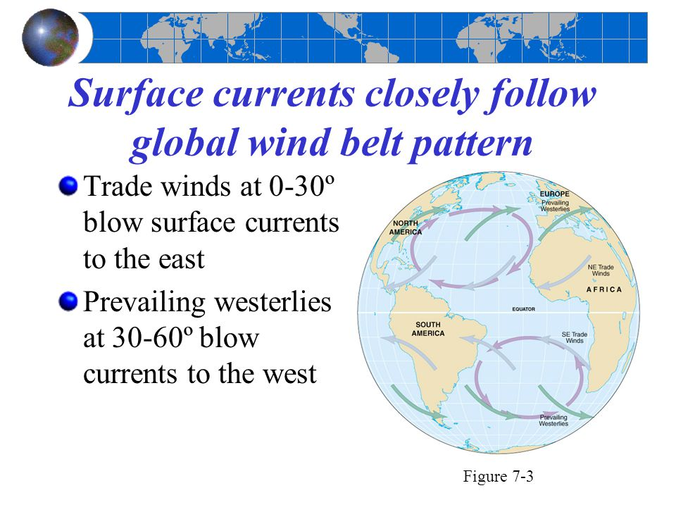 Surface currents closely follow global wind belt pattern