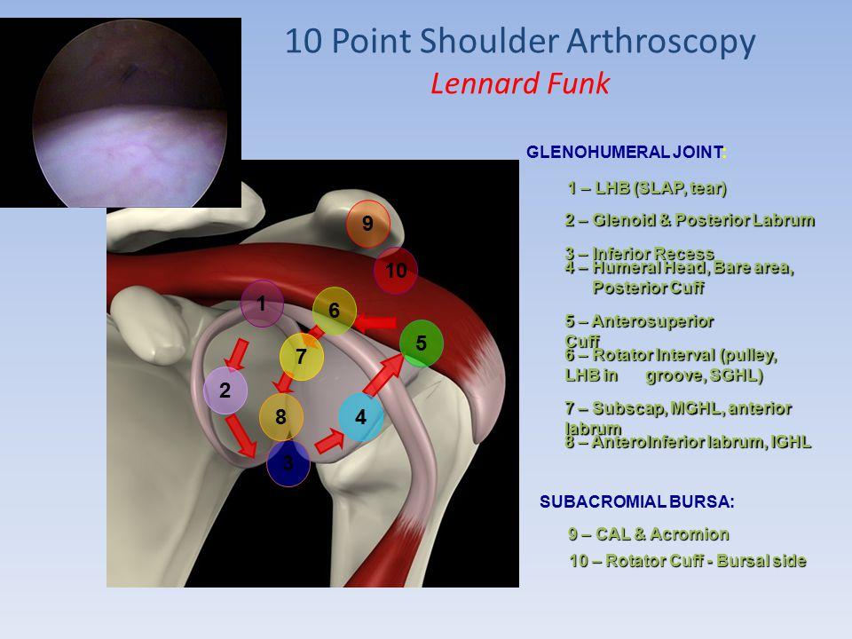 Shoulder arthroscopy Mohammad nasir Naderi , MD - ppt video online ...