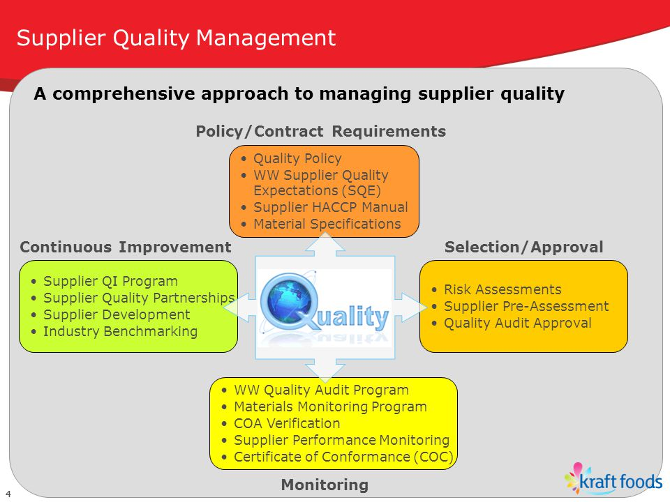 Kraft Foods North America Supplier Quality and Food Safety