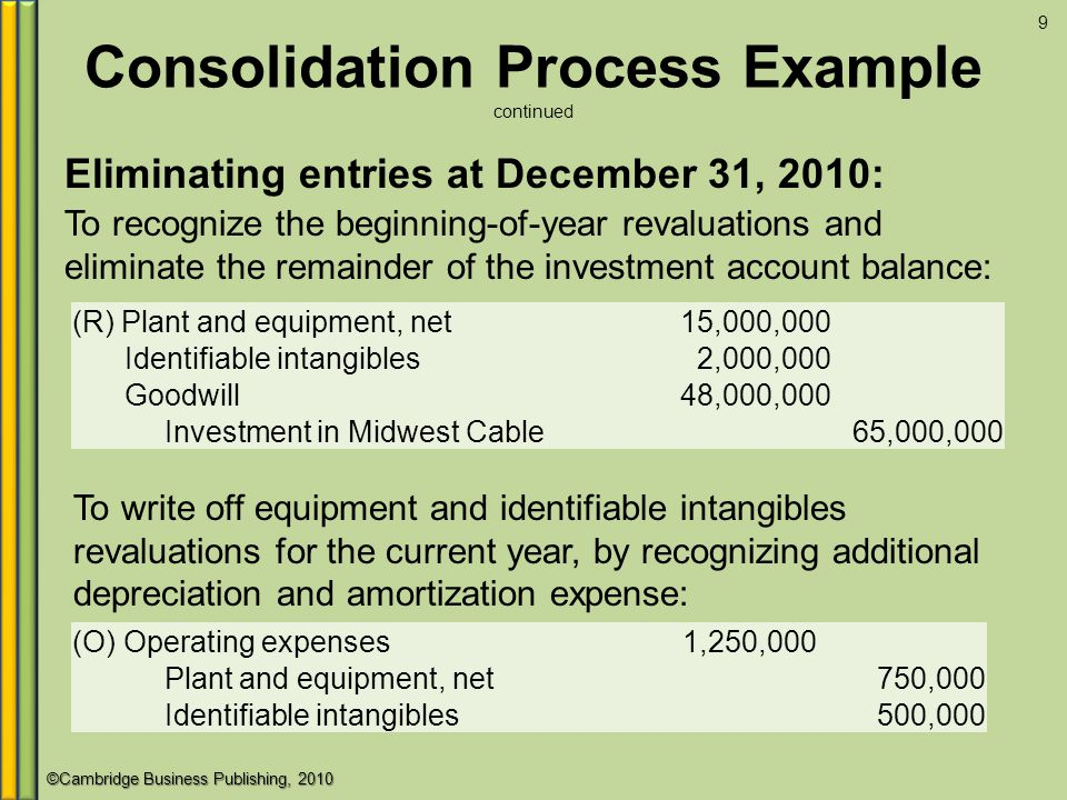 Amortization of goodwill on consolidating debt