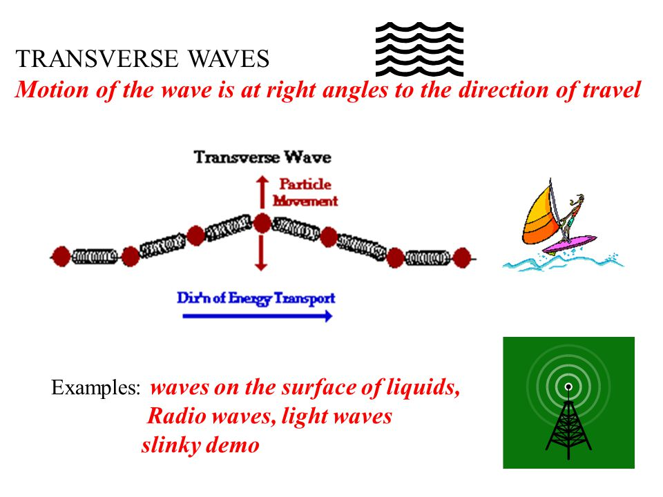 Waves And Vibrations Notes Ppt Download