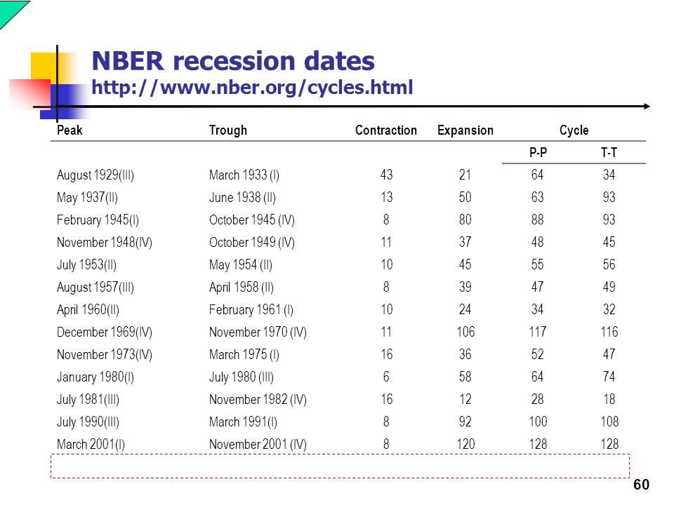 Nber dating cycles