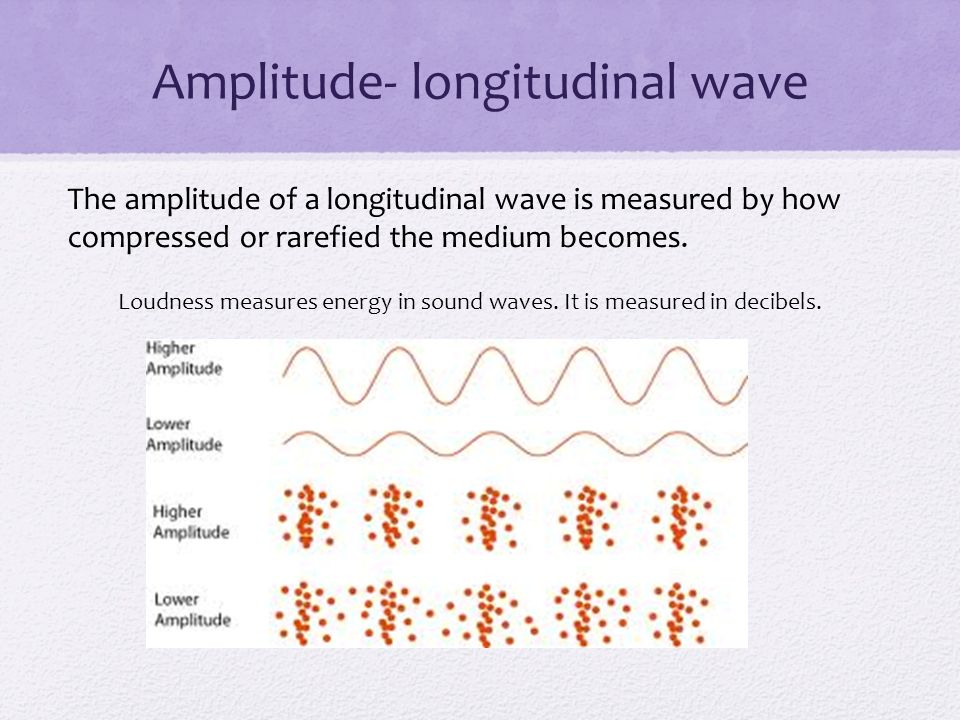 Amplitude- longitudinal wave
