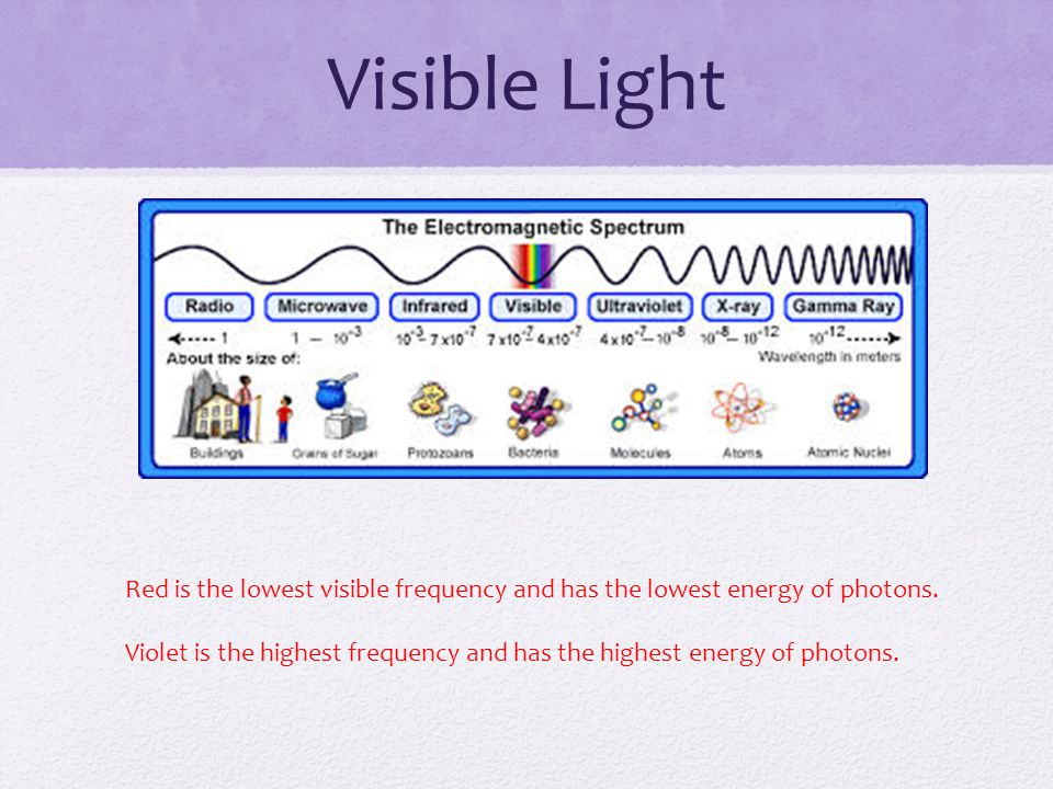 Visible Light Red is the lowest visible frequency and has the lowest energy of photons.