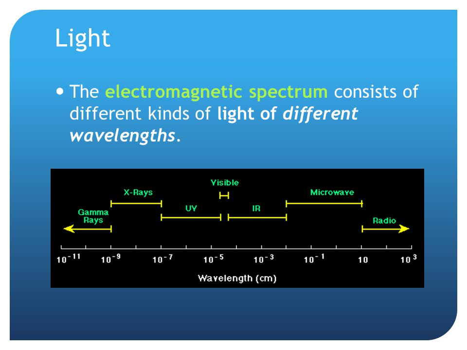 Light The electromagnetic spectrum consists of different kinds of light of different wavelengths.