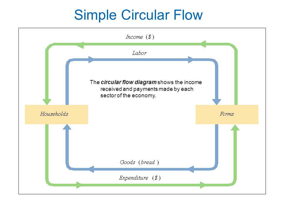 Where you are economics 201 principles of macroeconomics ppt 46 simple circular flow the circular flow diagram shows the income received and payments made by each sector of the economy ccuart Gallery