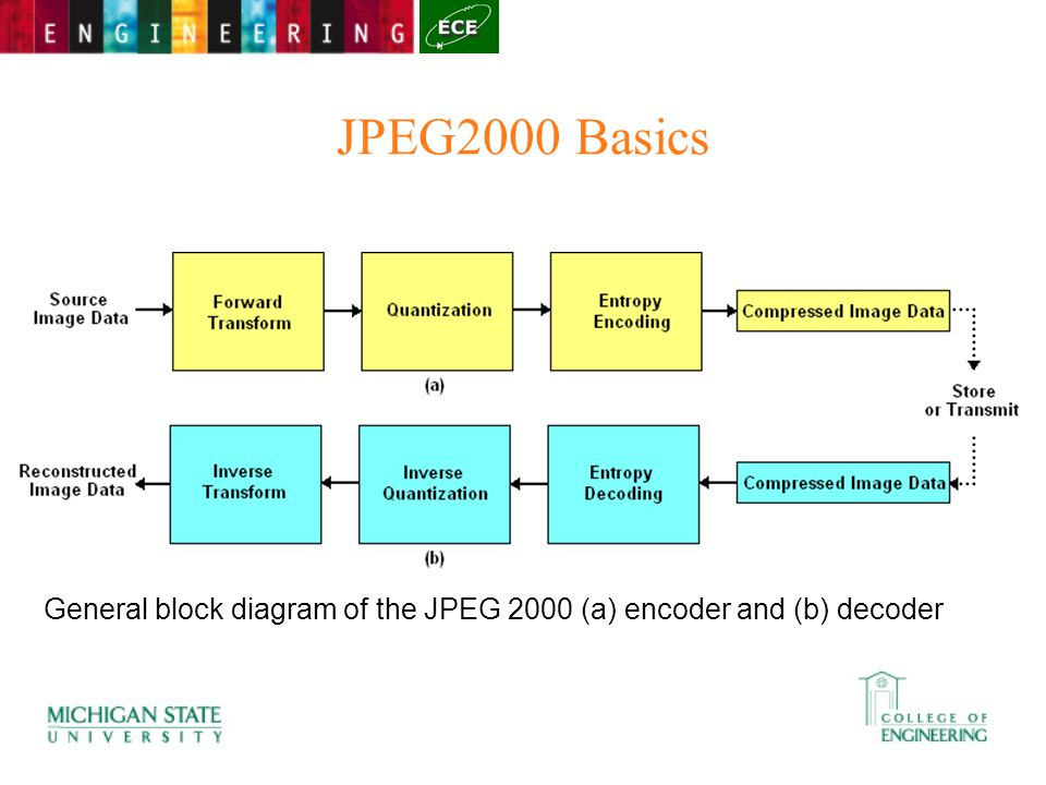 Two dimensional wavelets ppt video online download 44 jpeg2000 basics general block diagram of the jpeg 2000 a encoder and b decoder ccuart Image collections