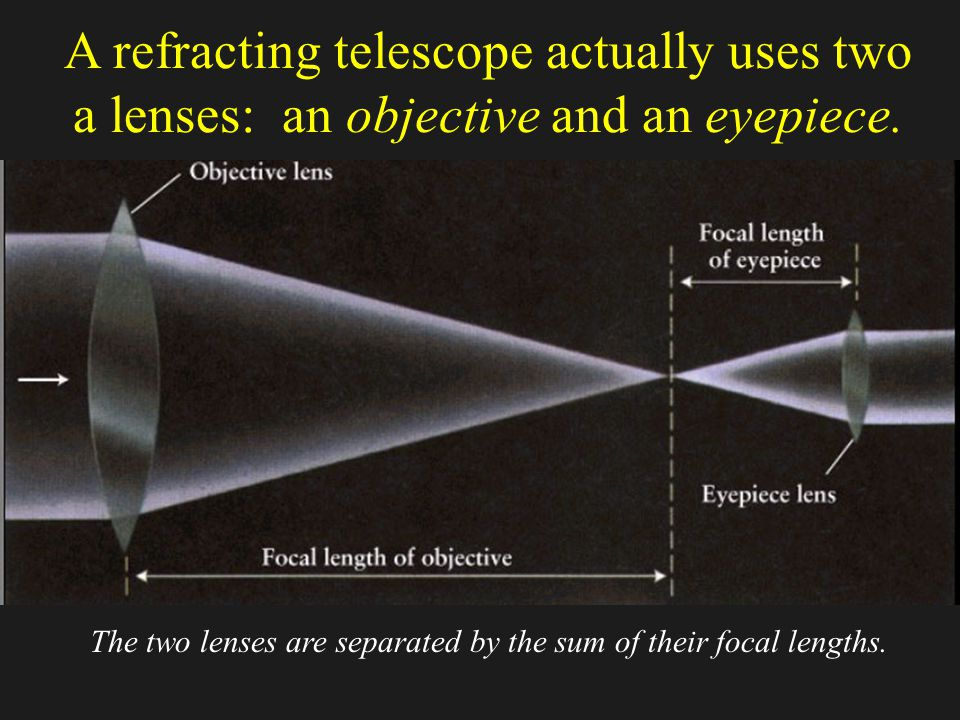 Chapter optics and telescopes ppt video online download