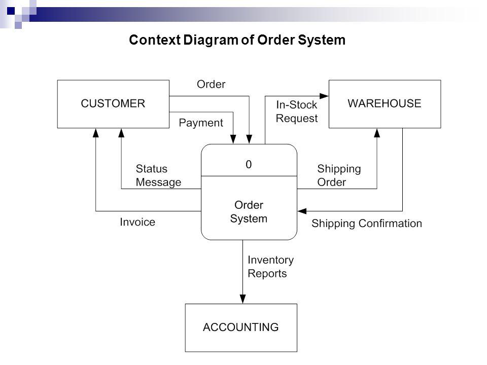 Context diagram tutorial ppt diagram schematic data flow diagram part 2 ppt video online download powerpoint wheel diagram context diagram tutorial ppt ccuart Image collections