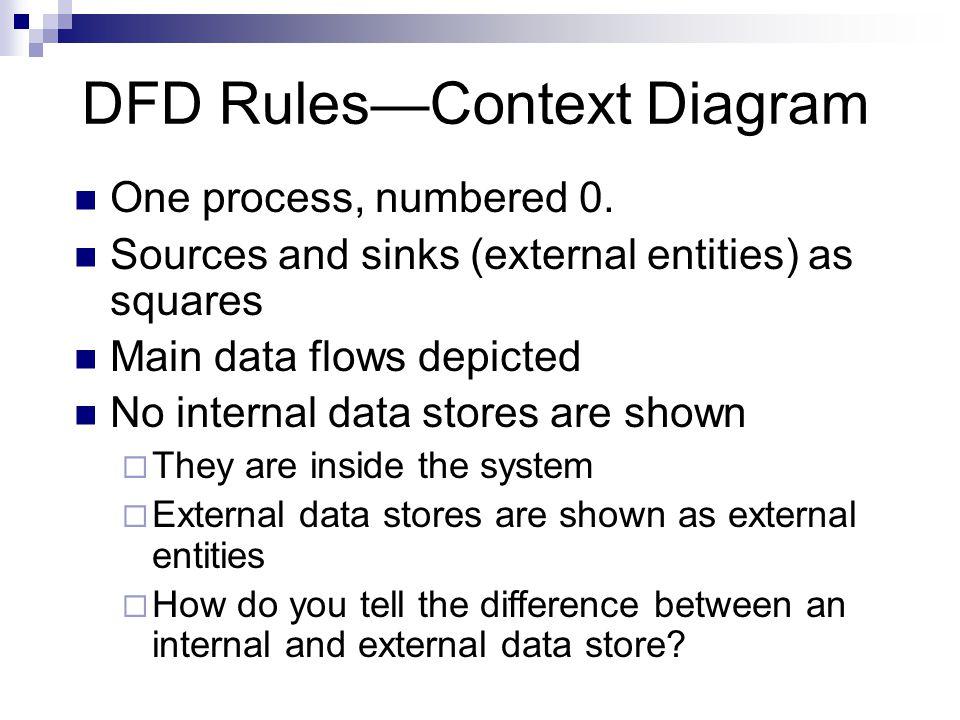 Data flow diagram part 2 ppt video online download 5 dfd ccuart Images