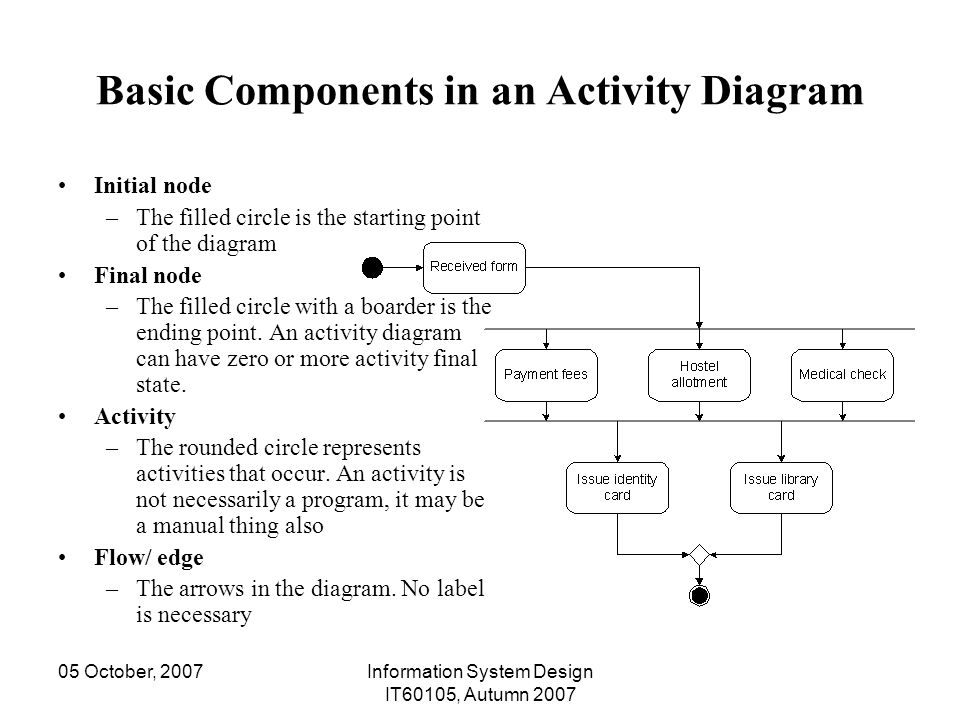 Information system design it ppt video online download basic components in an activity diagram ccuart Gallery