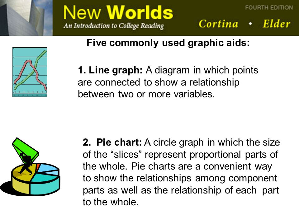 Five commonly used graphic aids: