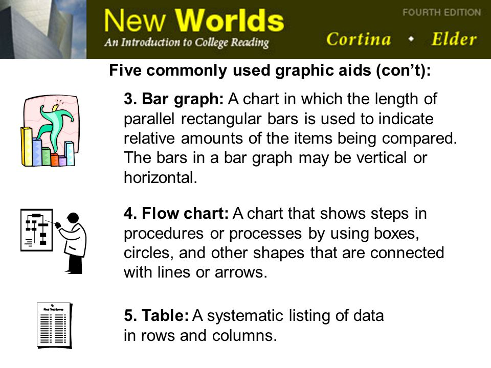 Five commonly used graphic aids (con't):