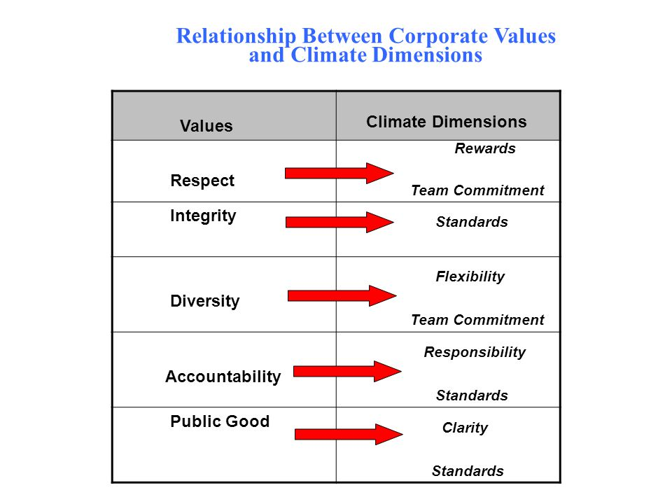 Relationship Between Corporate Values and Climate Dimensions