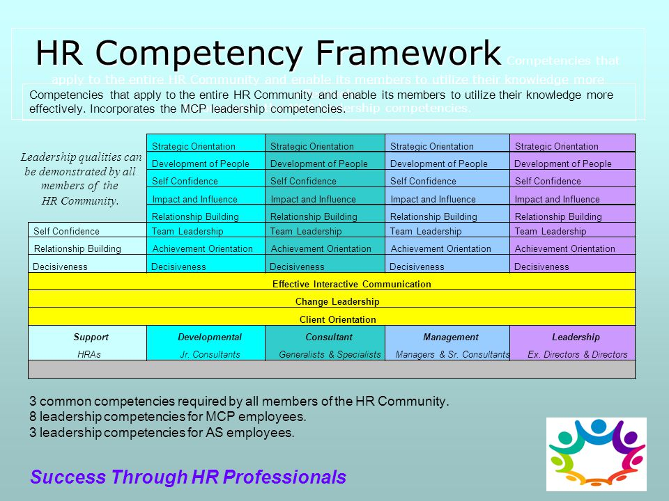 leadership theory leadership competency model Affect competencies, and how competencies affect leadership outcomes, and we briefly discuss the impact of career experiences on attributes and competencies and the impact of environmental influences on attributes, competencies, and outcomes.