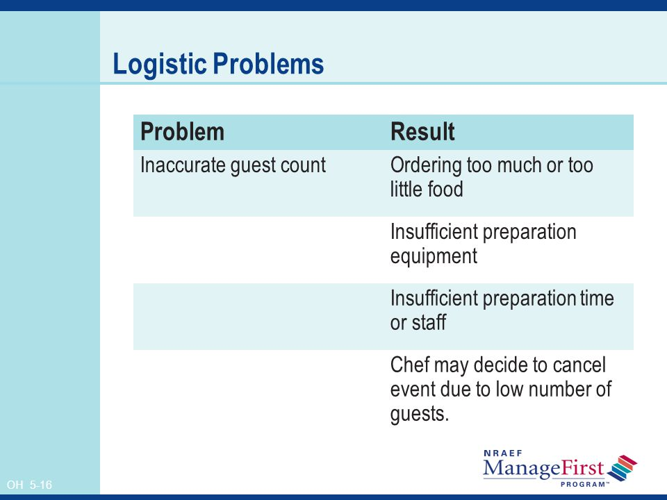 Logistic Problems Problem Result Inaccurate guest count