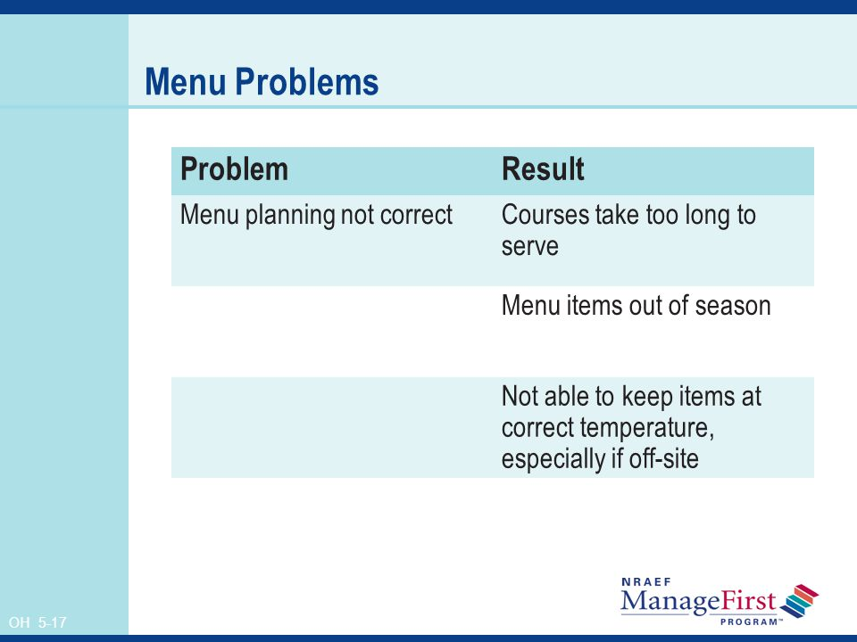 Menu Problems Problem Result Menu planning not correct