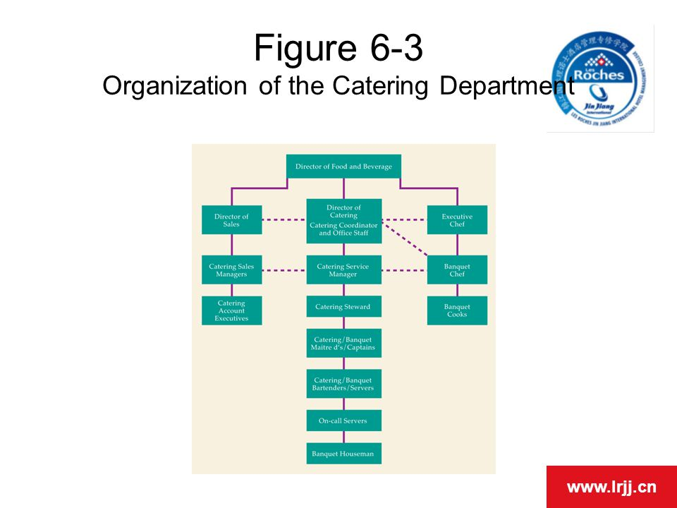 19 figure 6-3 organization of the catering department