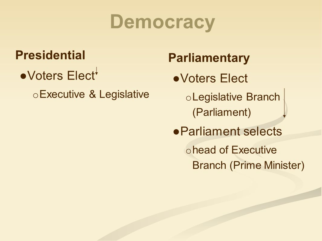 Democracy Presidential Parliamentary Voters Elect Voters Elect