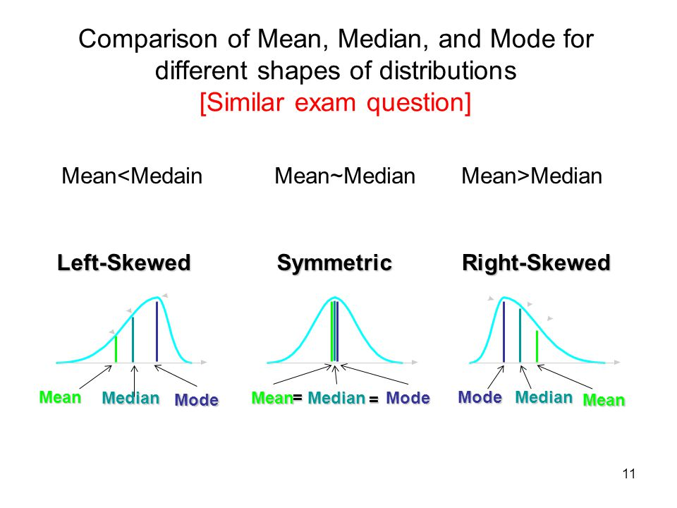 Comparison of Mean, Median, and Mode for different shapes of distributions [Similar exam question]