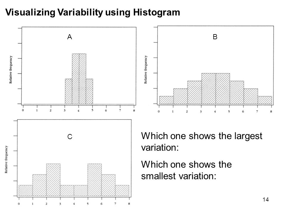 Visualizing Variability using Histogram