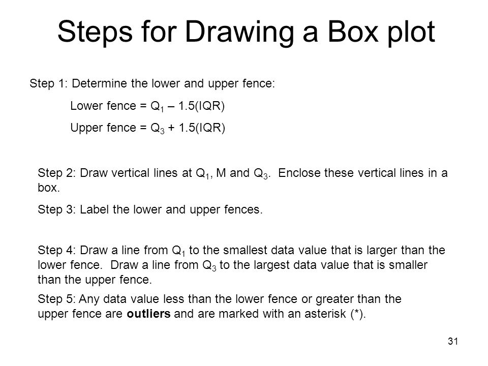 Steps for Drawing a Box plot