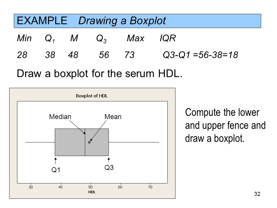 EXAMPLE Drawing a Boxplot