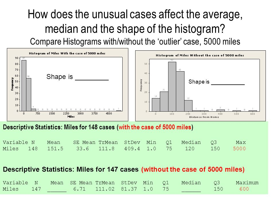 How does the unusual cases affect the average, median and the shape of the histogram Compare Histograms with/without the 'outlier' case, 5000 miles