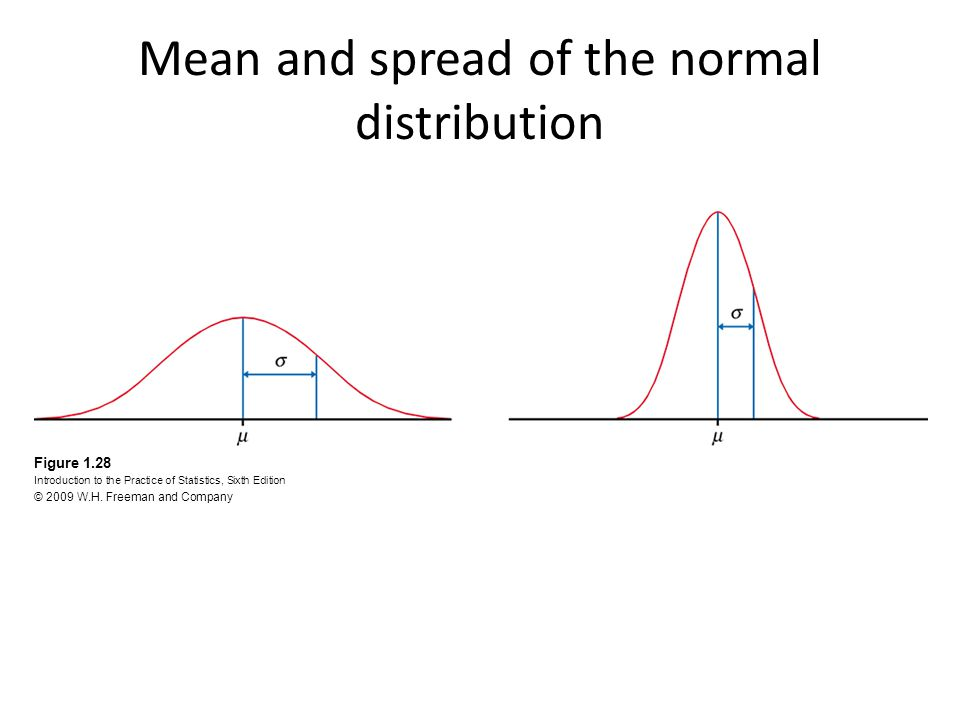Mean and spread of the normal distribution