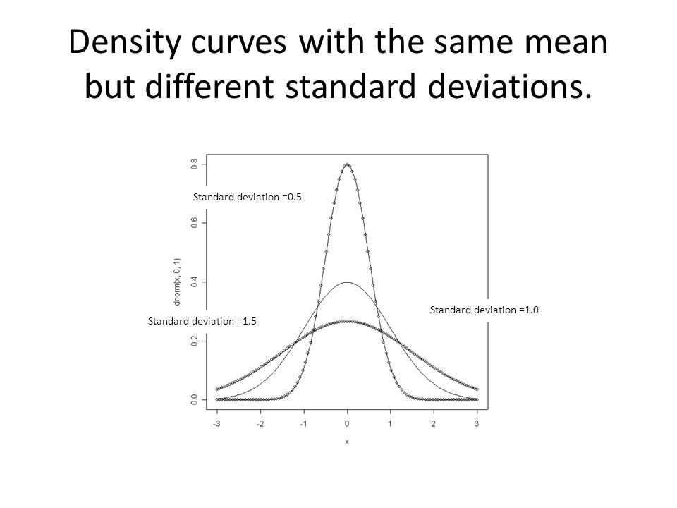 Density curves with the same mean but different standard deviations.